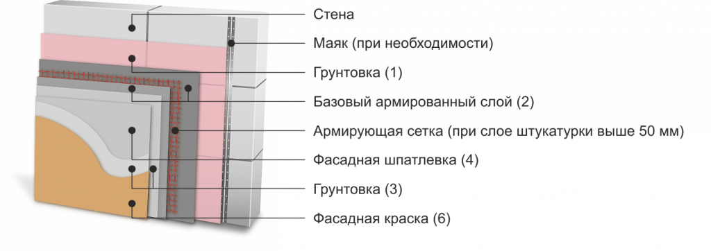 Выравнивание стен и потолков